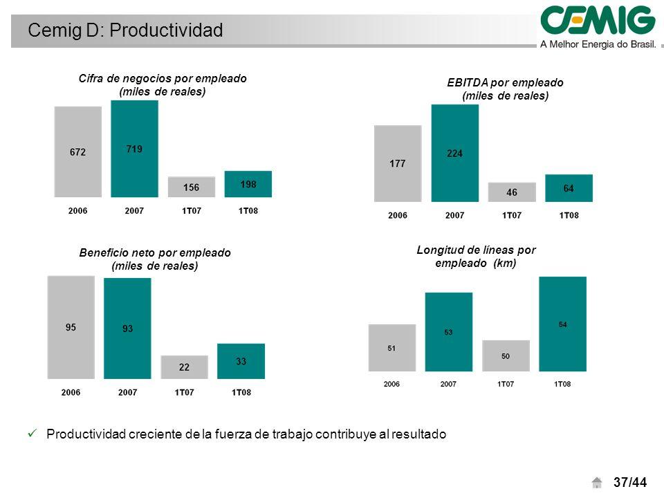 37/44 Cemig D: Productividad Cifra de negocios por empleado (miles de reales) Beneficio neto por empleado (miles de reales) EBITDA por empleado (miles de reales) Longitud de líneas por empleado (km) Productividad creciente de la fuerza de trabajo contribuye al resultado