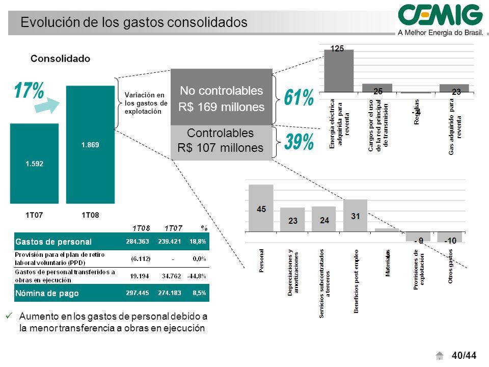 40/44 Aumento en los gastos de personal debido a la menor transferencia a obras en ejecución Evolución de los gastos consolidados Variación en los gastos de explotación No controlables R$ 169 millones Controlables R$ 107 millones