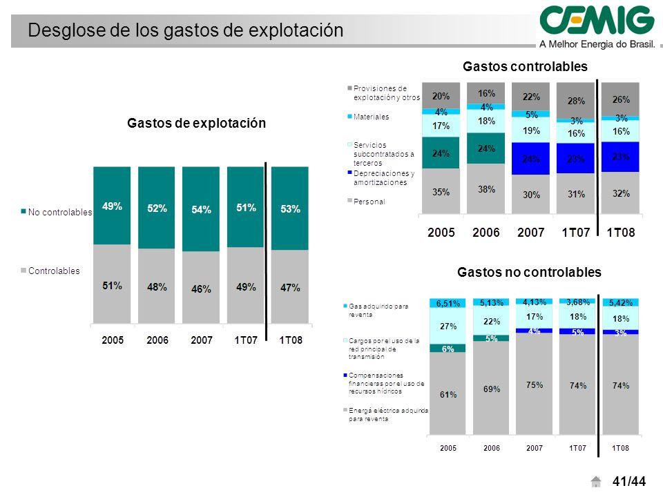 41/44 Desglose de los gastos de explotación Gastos controlables Gastos de explotación Gastos no controlables