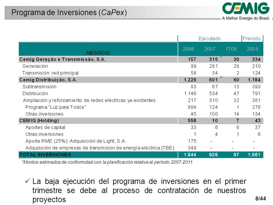 39/44 Exposición involuntaria de Cemig D a los precios del spot (PLD) no ha tenido impacto sobre el beneficio La reducción de la cuota de Itaipú y la no realización de las inversiones del Proinfa han provocado la exposición al PLD en el año 2008 frustración de compras en las subastas de CEMIG D: 265 MW medios Compras involuntarias contabilizadas en el epígrafe CVA: compras de energía eléctrica Cobertura tarifaria por importe de R$ 101,63 por MWh