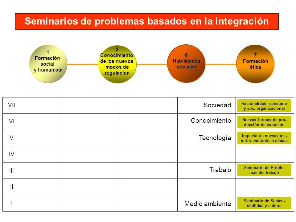 Seminarios de problemas basados en la integración VII VI V IV III II I 7 Formación ética 1 Formación social y humanista 2 Conocimiento de los nuevos m