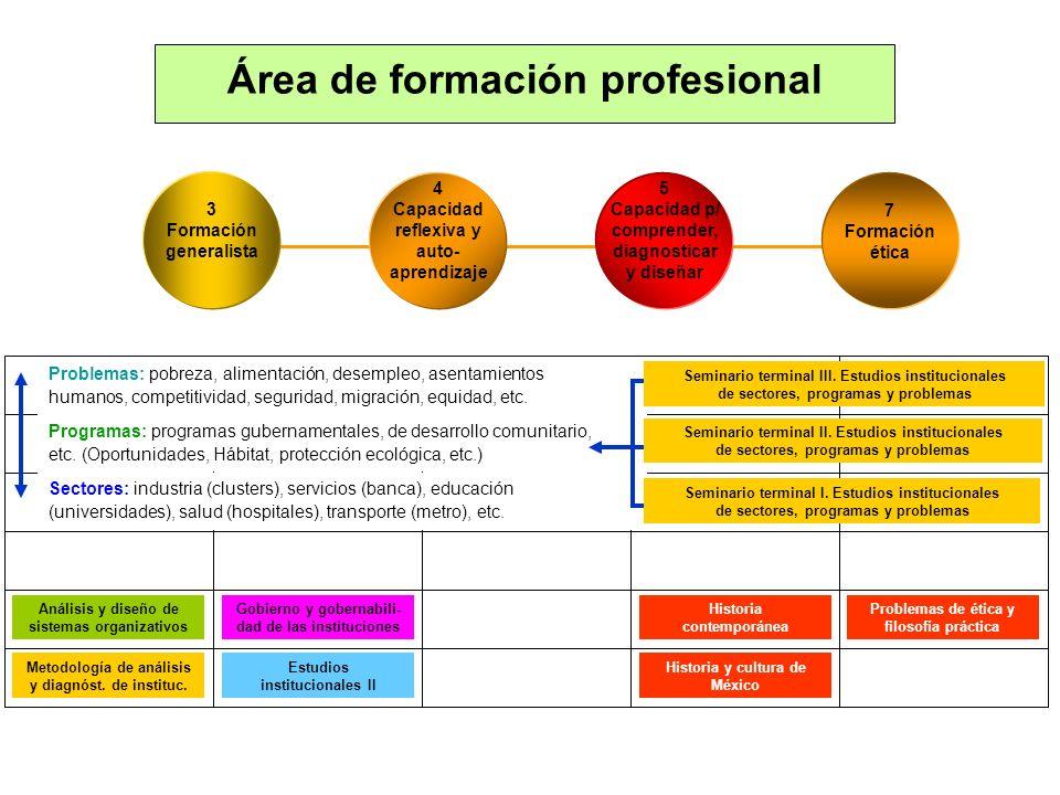 Área de formación profesional 7 Formación ética 4 Capacidad reflexiva y auto- aprendizaje 5 Capacidad p/ comprender, diagnosticar y diseñar 3 Formació