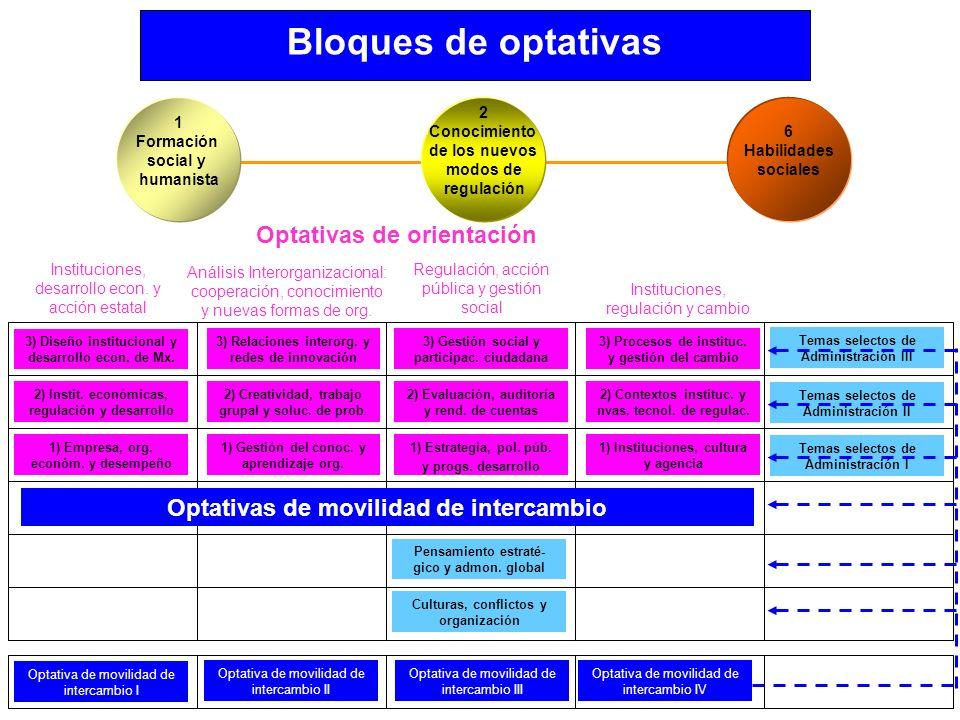 Bloques de optativas Optativas de movilidad de intercambio Optativa de movilidad de intercambio II Optativa de movilidad de intercambio III Optativa d