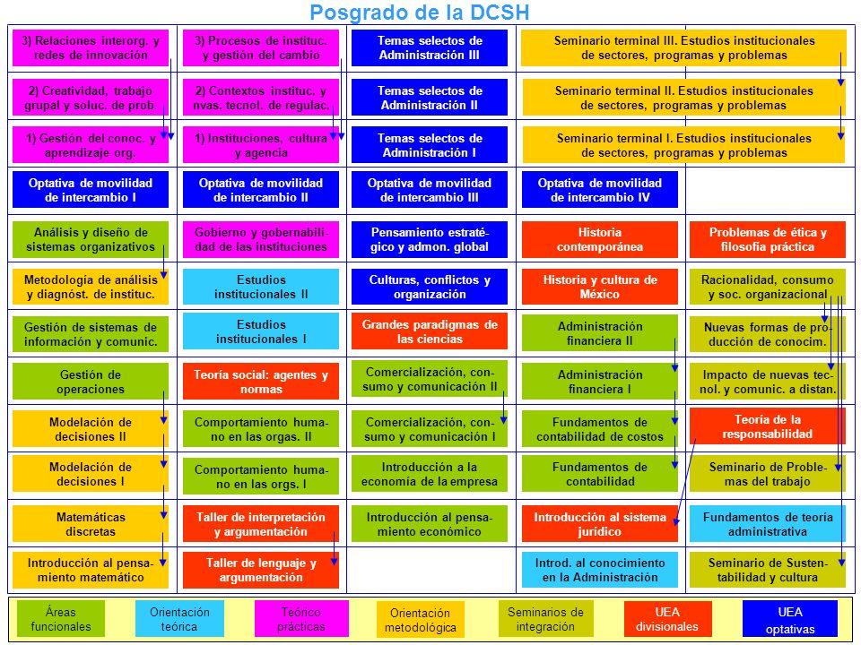 Teórico prácticas Gobierno y gobernabili- dad de las instituciones 1) Gestión del conoc. y aprendizaje org. 2) Contextos instituc. y nvas. tecnol. de