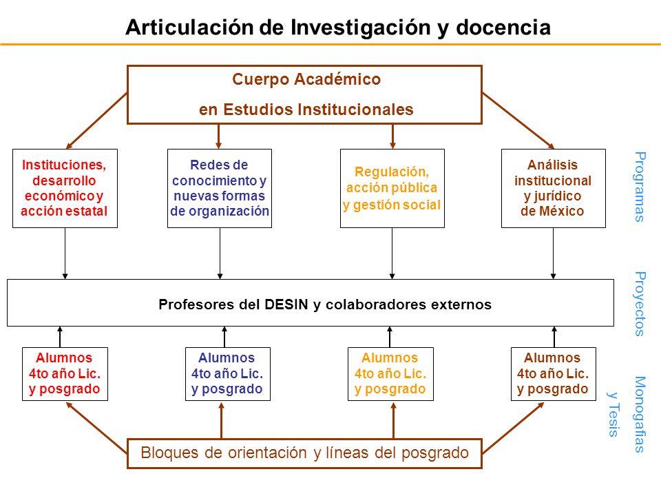 Articulación de Investigación y docencia Cuerpo Académico en Estudios Institucionales Bloques de orientación y líneas del posgrado Instituciones, desa