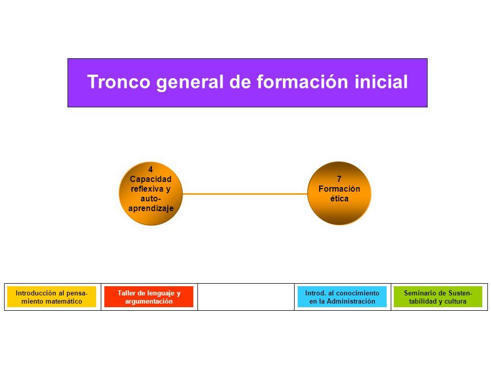 Tronco general de formación inicial 7 Formación ética 4 Capacidad reflexiva y auto- aprendizaje Taller de lenguaje y argumentación Introducción al pen