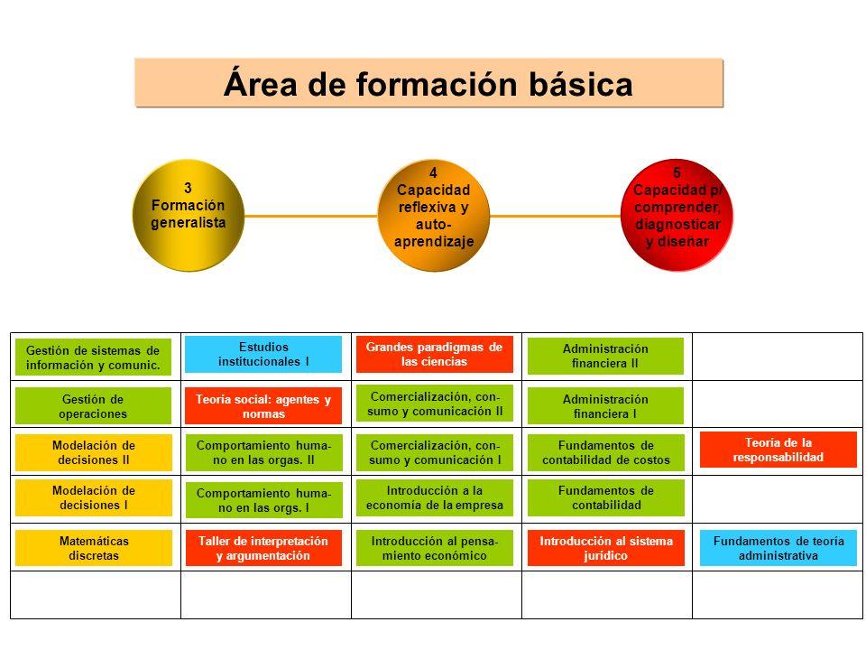 Área de formación básica 4 Capacidad reflexiva y auto- aprendizaje 5 Capacidad p/ comprender, diagnosticar y diseñar 3 Formación generalista Modelació