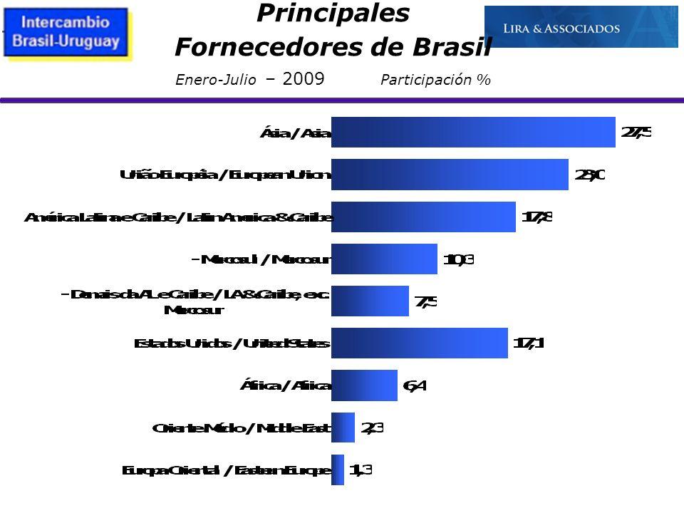 21/10/09 Principales Fornecedores de Brasil Enero-Julio – 2009 Participación %