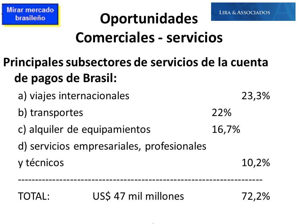 Oportunidades Comerciales - servicios Principales subsectores de servicios de la cuenta de pagos de Brasil: a) viajes internacionales23,3% b) transpor