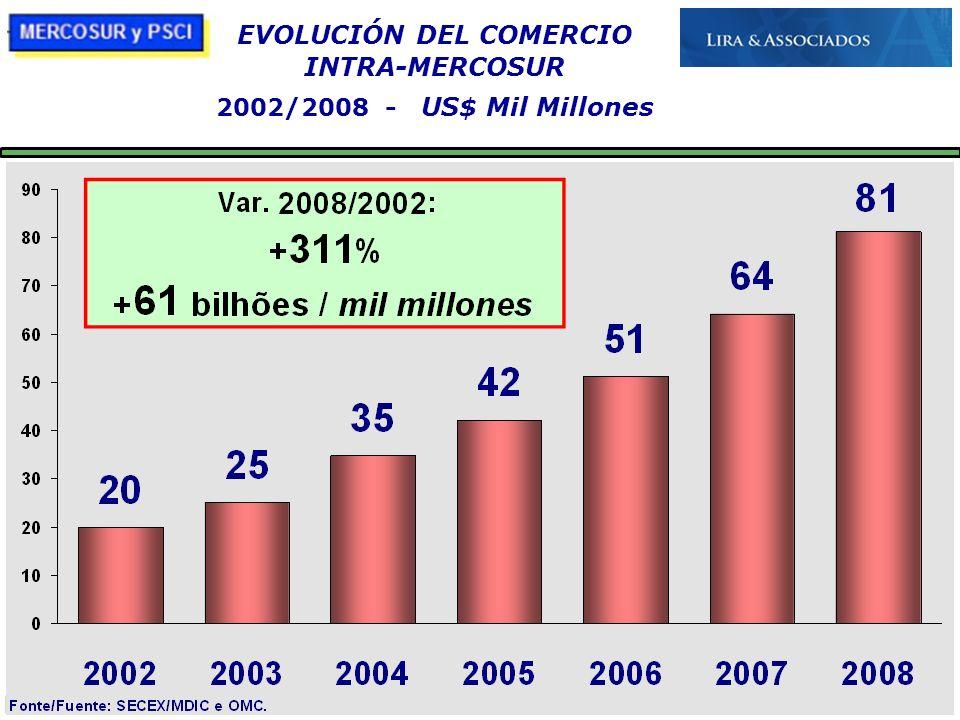 21/10/09 EVOLUCIÓN DEL COMERCIO INTRA-MERCOSUR 2002/2008 - US$ Mil Millones