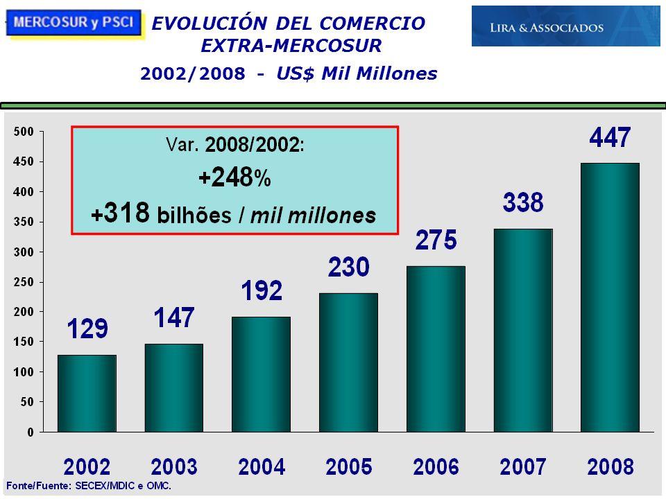 21/10/09 EVOLUCIÓN DEL COMERCIO EXTRA-MERCOSUR 2002/2008 - US$ Mil Millones