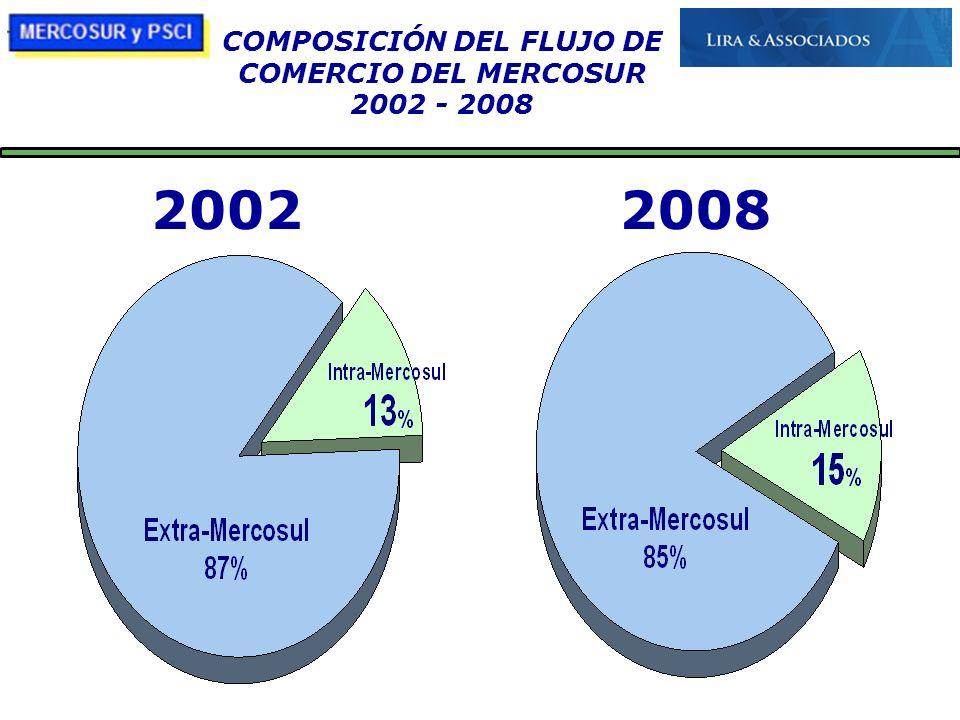 21/10/09 COMPOSICIÓN DEL FLUJO DE COMERCIO DEL MERCOSUR 2002 - 2008 20022008
