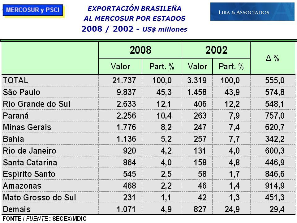 21/10/09 EXPORTACIÓN BRASILEÑA AL MERCOSUR POR ESTADOS 2008 / 2002 - US$ millones