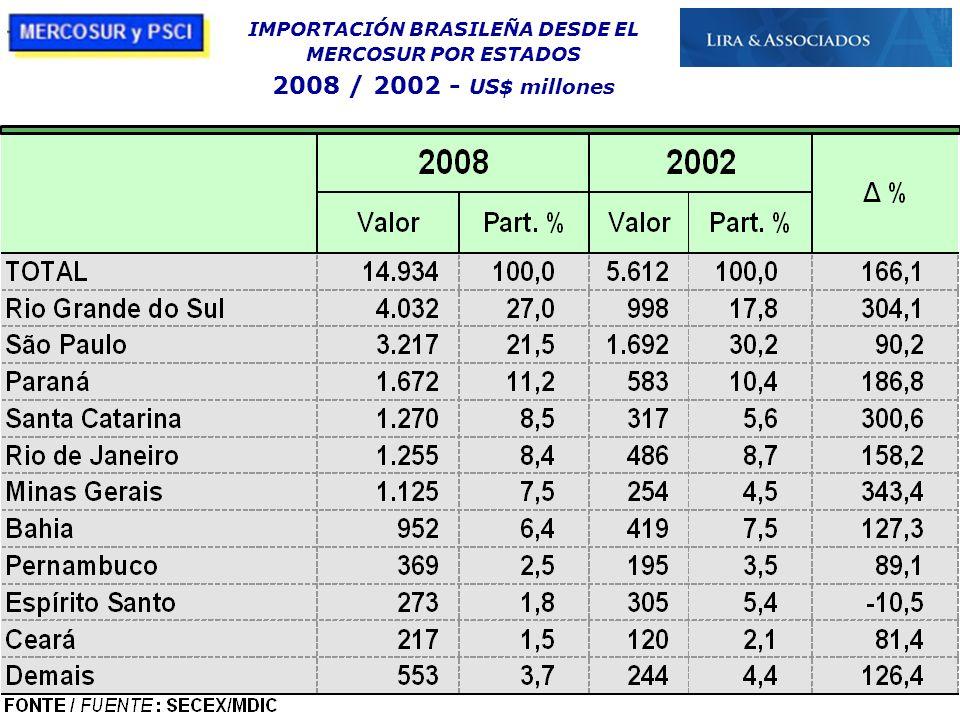 21/10/09 IMPORTACIÓN BRASILEÑA DESDE EL MERCOSUR POR ESTADOS 2008 / 2002 - US$ millones
