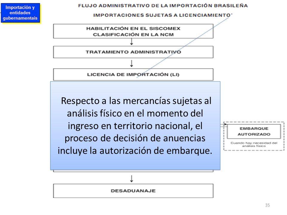Respecto a las mercancías sujetas al análisis físico en el momento del ingreso en territorio nacional, el proceso de decisión de anuencias incluye la