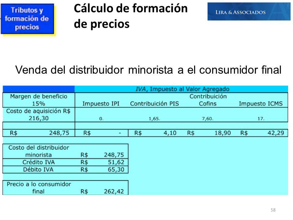 Venda del distribuidor minorista a el consumidor final Cálculo de formación de precios 58