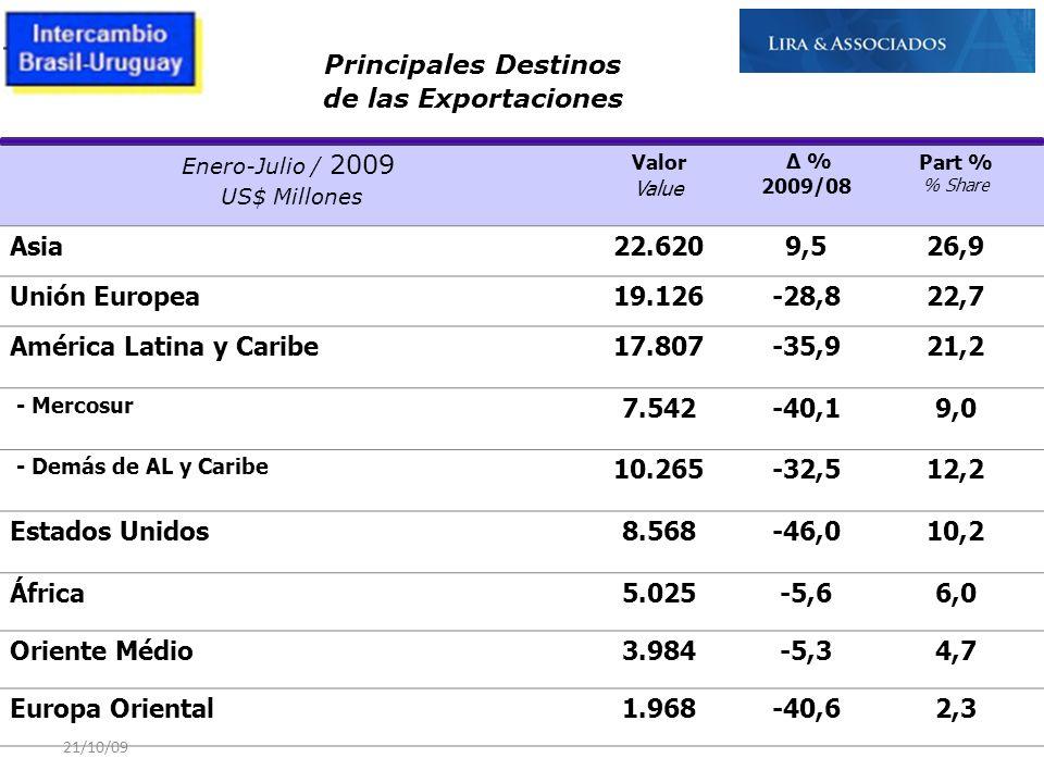 21/10/09 Enero-Julio / 2009 US$ Millones Valor Value Δ % 2009/08 Part % % Share Asia22.6209,526,9 Unión Europea19.126-28,822,7 América Latina y Caribe
