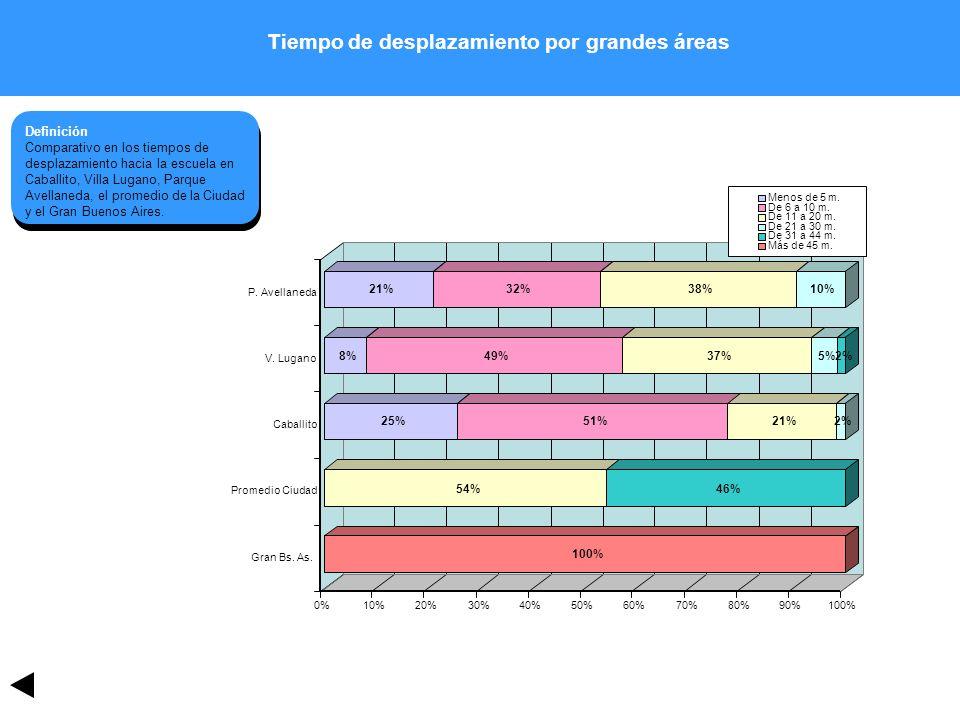 Tiempo de desplazamiento por grandes áreas Definición Comparativo en los tiempos de desplazamiento hacia la escuela en Caballito, Villa Lugano, Parque Avellaneda, el promedio de la Ciudad y el Gran Buenos Aires.