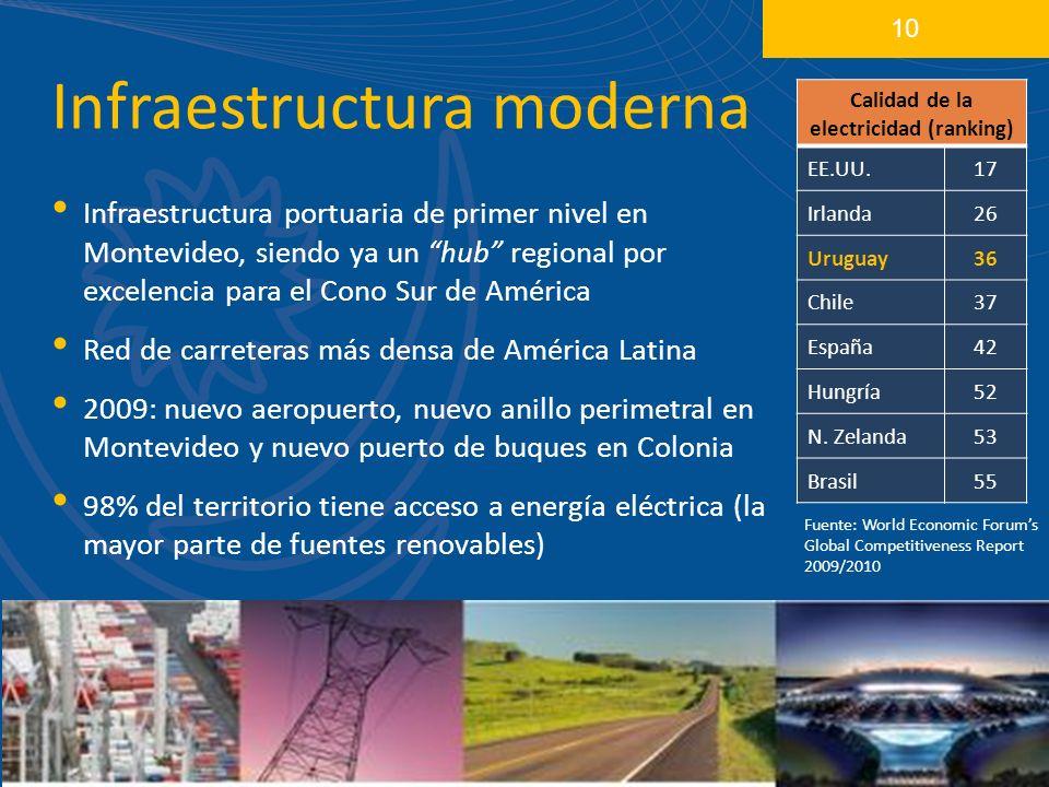 Infraestructura moderna Infraestructura portuaria de primer nivel en Montevideo, siendo ya un hub regional por excelencia para el Cono Sur de América