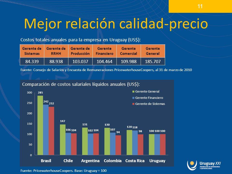 Mejor relación calidad-precio 11 Costos totales anuales para la empresa en Uruguay (US$): Fuente: Consejo de Salarios y Encuesta de Remuneraciones PricewaterhouseCoopers, al 31 de marzo de 2010 Gerente de Sistemas Gerente de RRHH Gerente de Producción Gerente Financiero Gerente Comercial Gerente General 84.33988.938103.037104.464109.988185.707 Comparación de costos salariales líquidos anuales (US$): Fuente: PricewaterhouseCoopers.