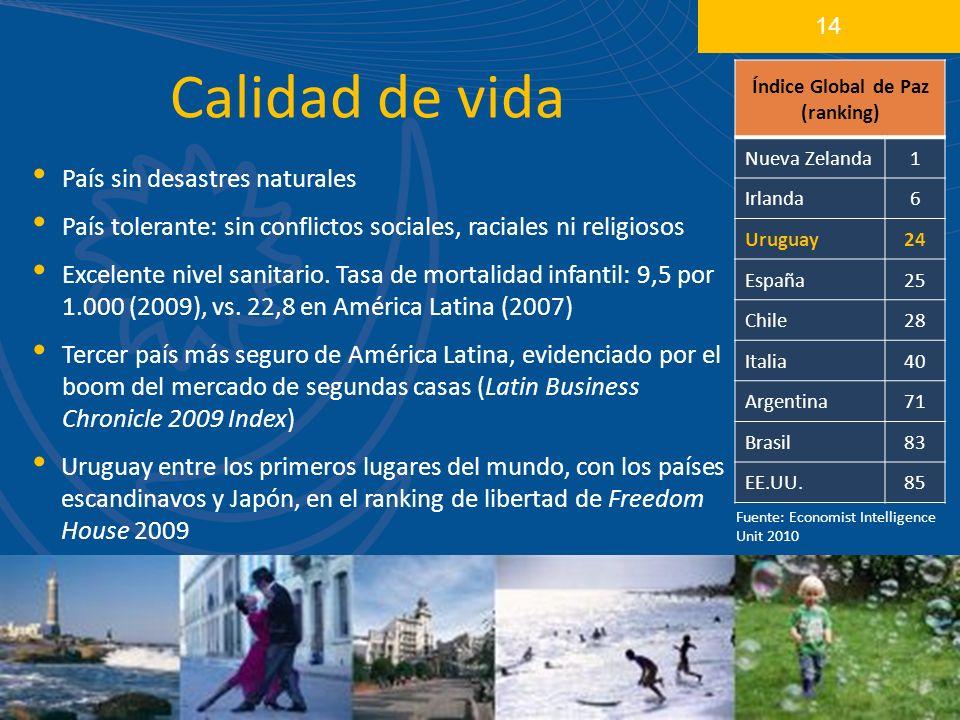 Calidad de vida 14 País sin desastres naturales País tolerante: sin conflictos sociales, raciales ni religiosos Excelente nivel sanitario.