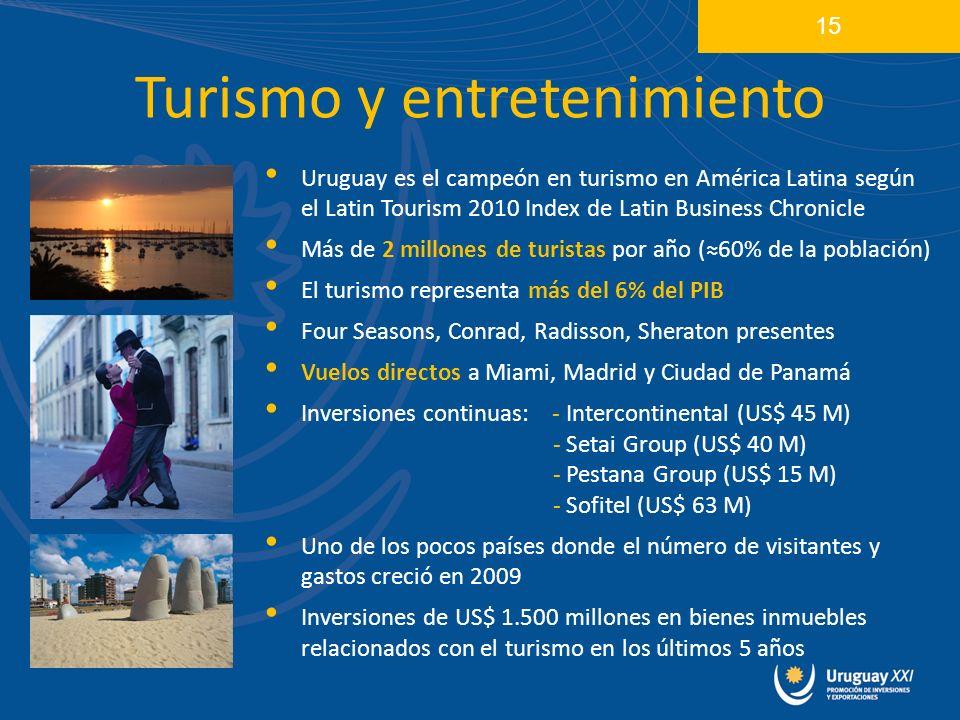 Turismo y entretenimiento Uruguay es el campeón en turismo en América Latina según el Latin Tourism 2010 Index de Latin Business Chronicle Más de 2 millones de turistas por año (60% de la población) El turismo representa más del 6% del PIB Four Seasons, Conrad, Radisson, Sheraton presentes Vuelos directos a Miami, Madrid y Ciudad de Panamá Inversiones continuas: - Intercontinental (US$ 45 M) - Setai Group (US$ 40 M) - Pestana Group (US$ 15 M) - Sofitel (US$ 63 M) Uno de los pocos países donde el número de visitantes y gastos creció en 2009 Inversiones de US$ 1.500 millones en bienes inmuebles relacionados con el turismo en los últimos 5 años 15