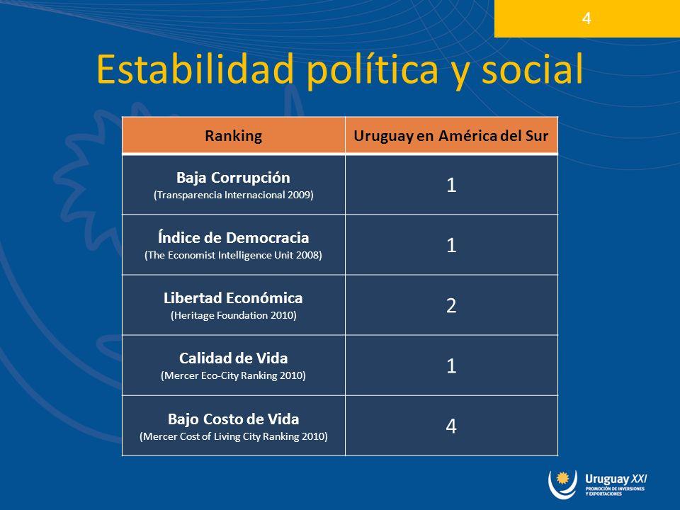 Estabilidad política y social 4 RankingUruguay en América del Sur Baja Corrupción (Transparencia Internacional 2009) 1 Índice de Democracia (The Econo