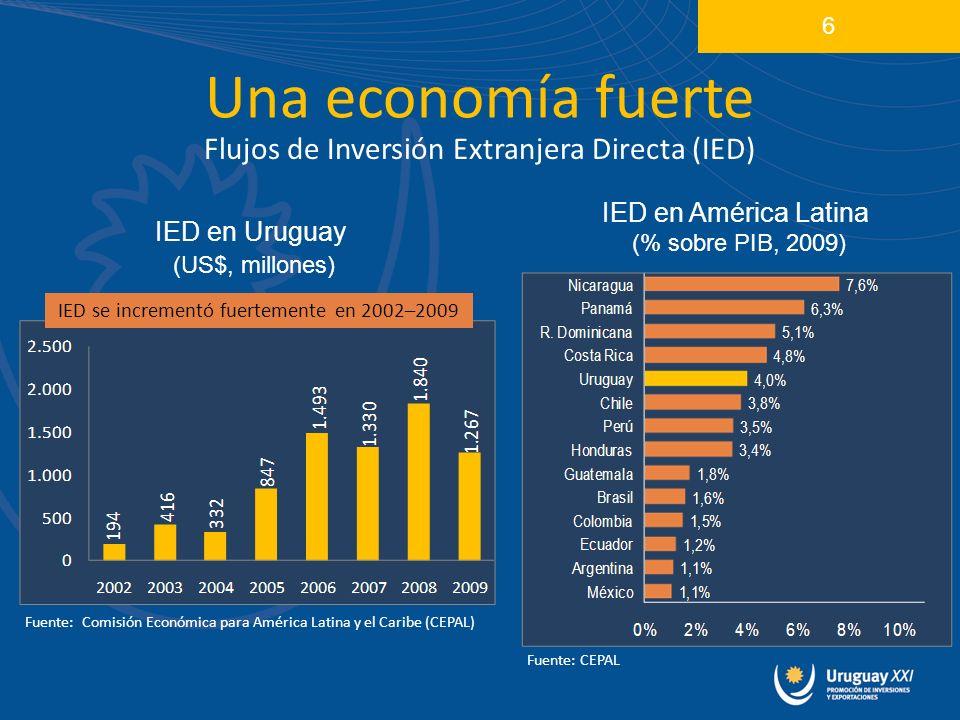 IED en Uruguay (US$, millones) Una economía fuerte Flujos de Inversión Extranjera Directa (IED) 6 IED en América Latina (% sobre PIB, 2009) IED se incrementó fuertemente en 2002–2009 Fuente: Comisión Económica para América Latina y el Caribe (CEPAL) Fuente: CEPAL