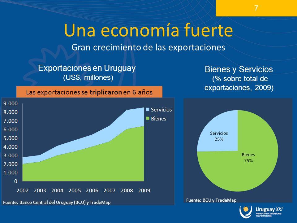 Una economía fuerte Gran crecimiento de las exportaciones 7 Exportaciones en Uruguay (US$, millones) Bienes y Servicios (% sobre total de exportaciones, 2009) Las exportaciones se triplicaron en 6 años Fuente: Banco Central del Uruguay (BCU) y TradeMap Fuente: BCU y TradeMap