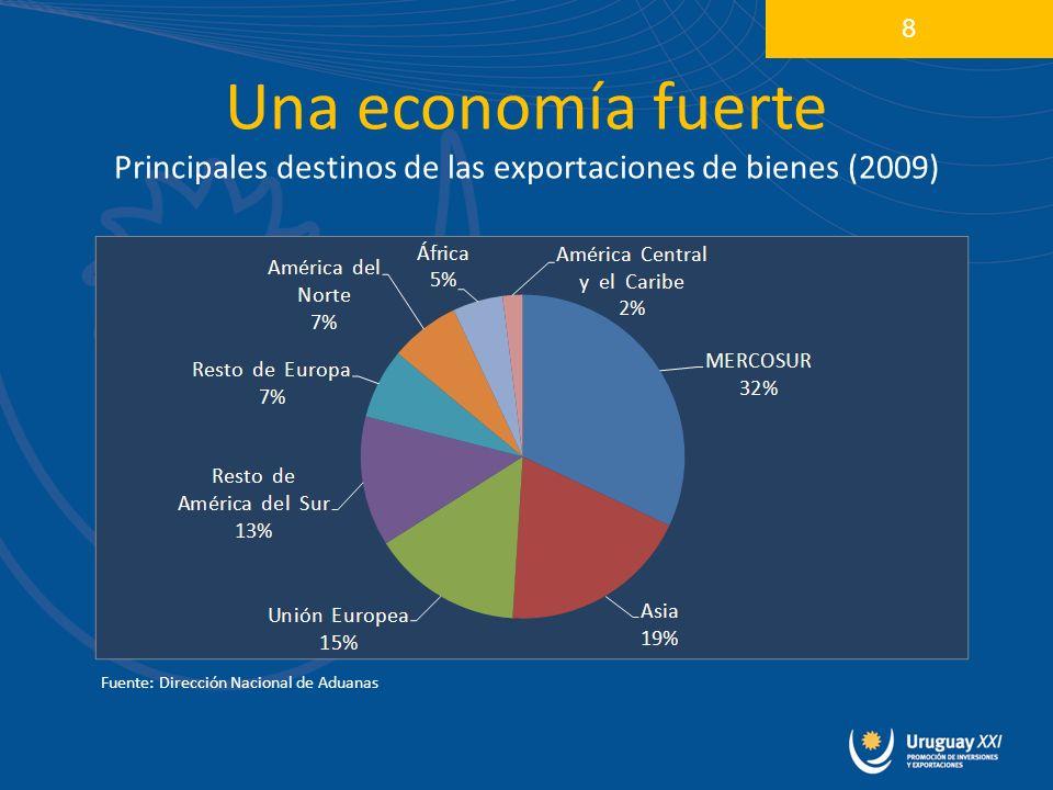 Una economía fuerte Principales destinos de las exportaciones de bienes (2009) 8 Fuente: Dirección Nacional de Aduanas