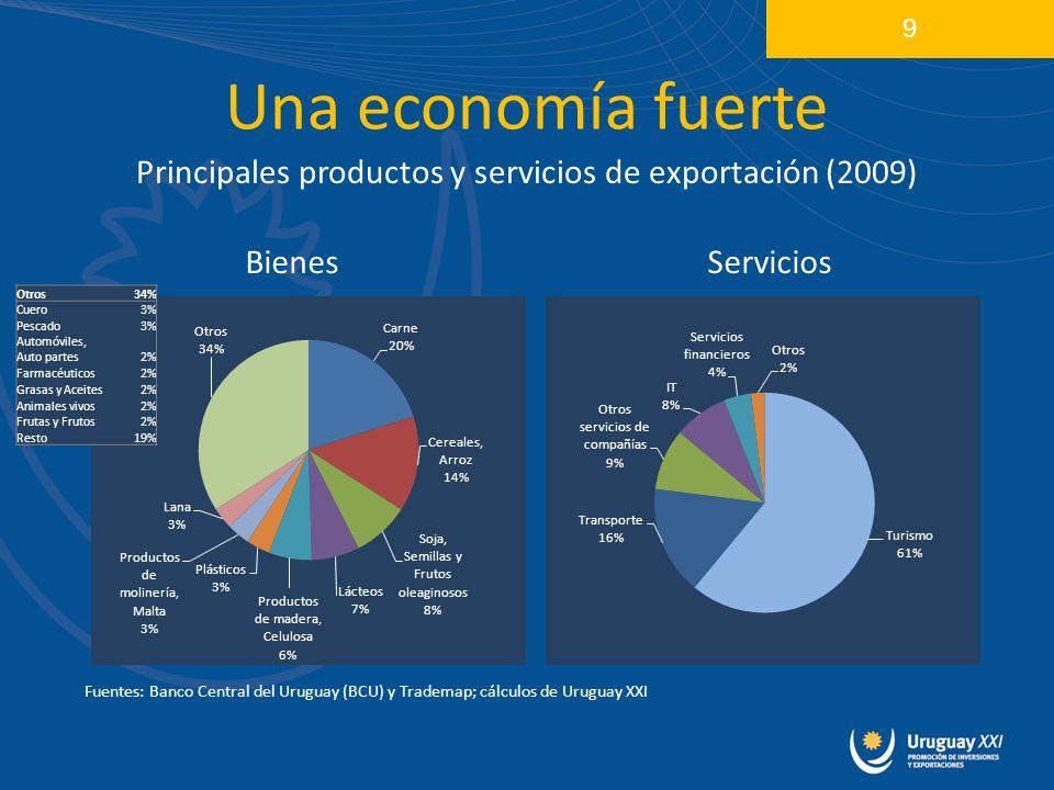 Una economía fuerte Principales productos y servicios de exportación (2009) 9 Otros34% Cuero3% Pescado3% Automóviles, Auto partes2% Farmacéuticos2% Grasas y Aceites2% Animales vivos2% Frutas y Frutos2% Resto19% BienesServicios Fuentes: Banco Central del Uruguay (BCU) y Trademap; cálculos de Uruguay XXI