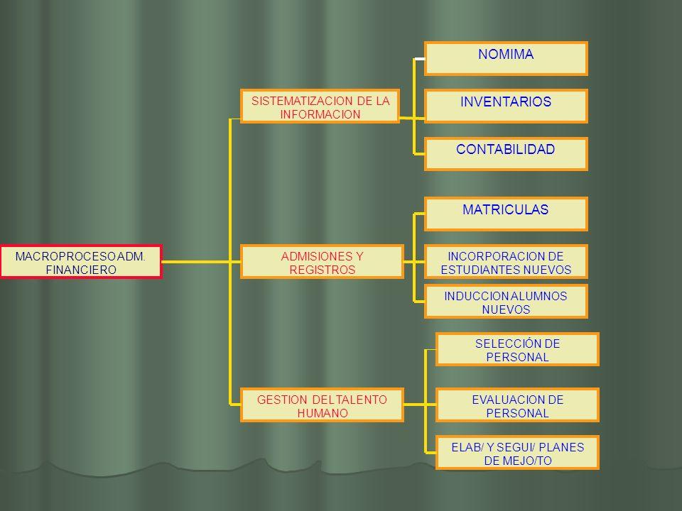 MACROPROCESO ADM. FINANCIERO CONTABILIDAD SELECCIÓN DE PERSONAL GESTION DEL TALENTO HUMANO NOMIMA INVENTARIOS SISTEMATIZACION DE LA INFORMACION EVALUA