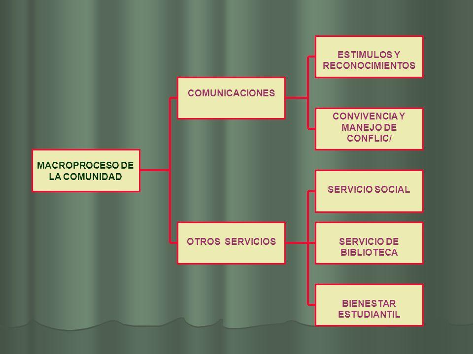 MACROPROCESO DE LA COMUNIDAD BIENESTAR ESTUDIANTIL COMUNICACIONES OTROS SERVICIOS CONVIVENCIA Y MANEJO DE CONFLIC/ ESTIMULOS Y RECONOCIMIENTOS SERVICI