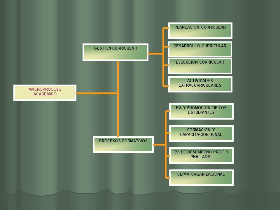 MACROPROCESO ACADEMICO CLIMA ORGANIZACIONAL PLANEACION CURRICULAR DESARROLLO CURRICULAR EJECUCION CURRICULAR ACTIVIDADES EXTRACURRICULARES EV. Y PROMO
