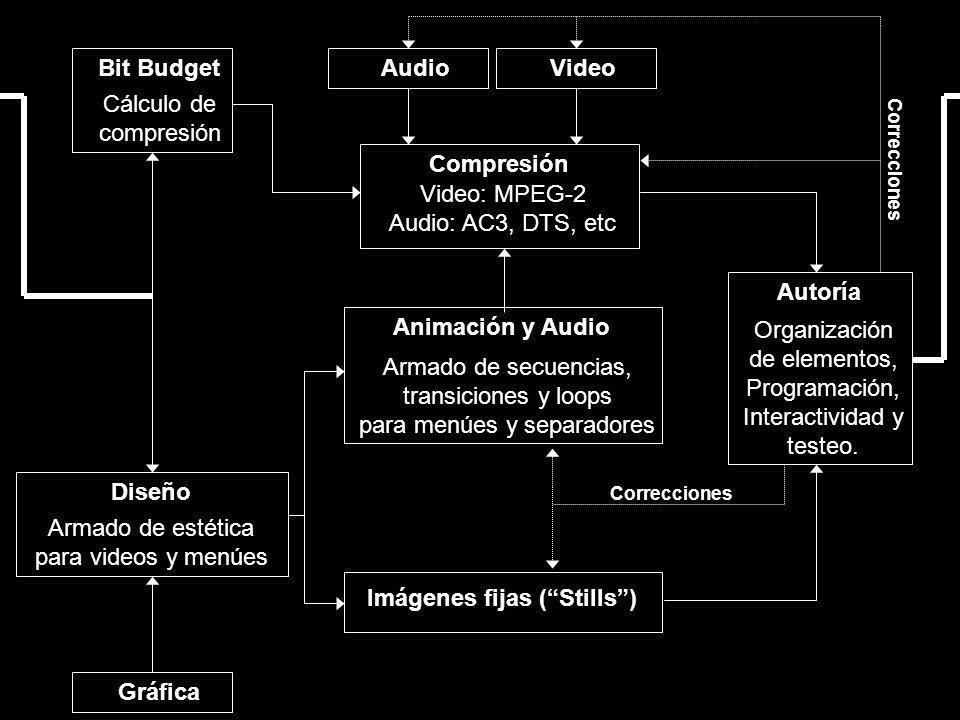Bit Budget Cálculo de compresión Diseño Armado de estética para videos y menúes VideoAudio Gráfica Compresión Video: MPEG-2 Audio: AC3, DTS, etc Anima