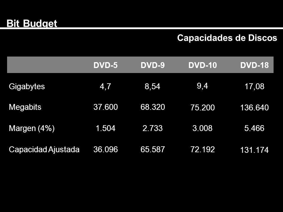 Bit Budget Capacidades de Discos DVD-5 DVD-9DVD-10DVD-18 Gigabytes 4,7 8,54 37.600 1.504 36.096 68.320 2.733 65.587 9,4 75.200 3.008 72.192 17,08 136.