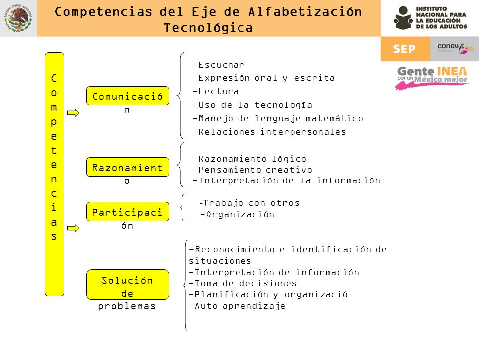Competencias del Eje de Alfabetización Tecnológica -Escuchar -Expresión oral y escrita -Lectura -Uso de la tecnología -Manejo de lenguaje matemático -Relaciones interpersonales CompetenciasCompetencias Comunicació n - Reconocimiento e identificación de situaciones -Interpretación de información -Toma de decisiones -Planificación y organizació -Auto aprendizaje Razonamient o Solución de problemas Participaci ón -Razonamiento lógico -Pensamiento creativo -Interpretación de la información - Trabajo con otros -Organización