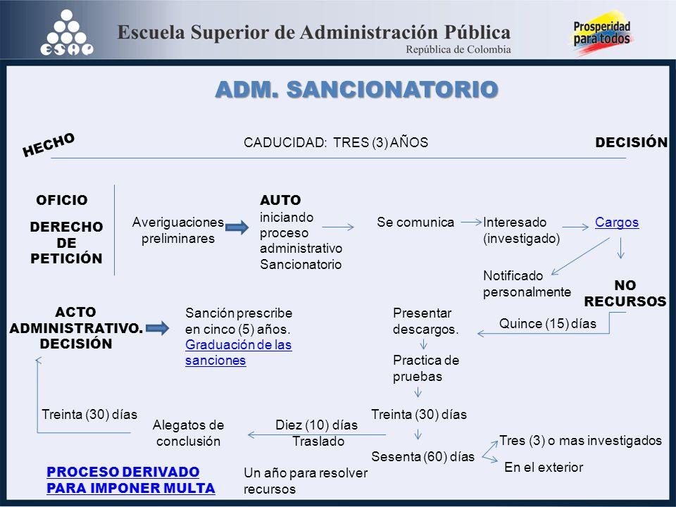 ADM. SANCIONATORIO HECHO CADUCIDAD: TRES (3) AÑOS DECISIÓN OFICIO DERECHO DE PETICIÓN Averiguaciones preliminares AUTO iniciando proceso administrativ