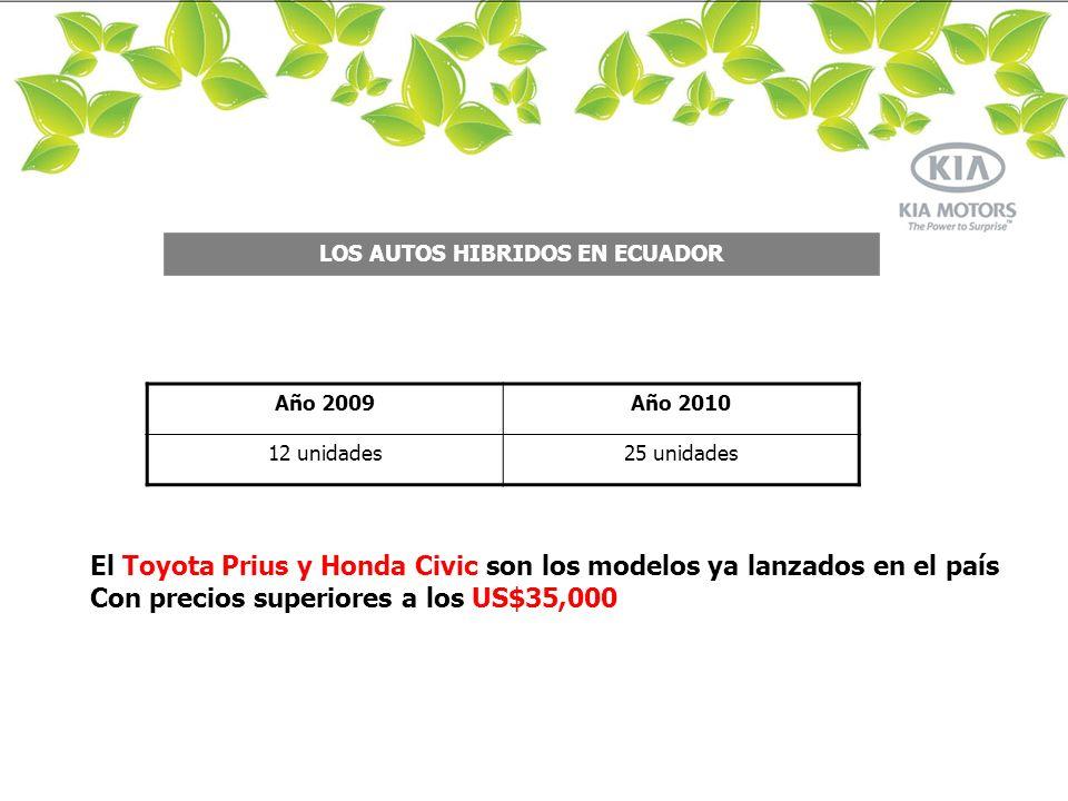 LIMA LOS AUTOS HIBRIDOS EN ECUADOR Año 2009Año 2010 12 unidades25 unidades El Toyota Prius y Honda Civic son los modelos ya lanzados en el país Con precios superiores a los US$35,000