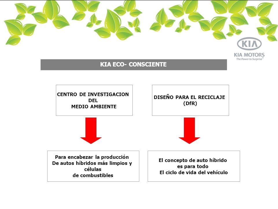 LIMA KIA ECO- CONSCIENTE CENTRO DE INVESTIGACION DEL MEDIO AMBIENTE DISEÑO PARA EL RECICLAJE (DfR) Para encabezar la producción De autos híbridos más limpios y células de combustibles El concepto de auto híbrido es para todo El ciclo de vida del vehículo