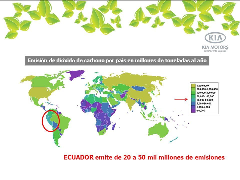 Emisión de dióxido de carbono por sector a nivel mundial