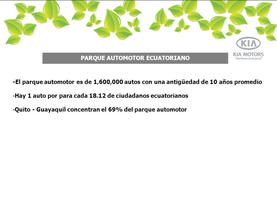 LIMA -El parque automotor es de 1,600,000 autos con una antigüedad de 10 años promedio -Hay 1 auto por para cada 18.12 de ciudadanos ecuatorianos -Quito - Guayaquil concentran el 69% del parque automotor PARQUE AUTOMOTOR ECUATORIANO