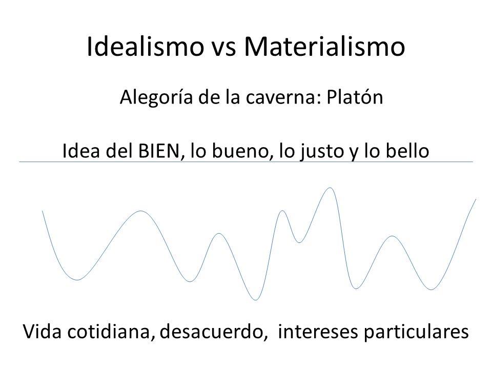 Idealismo vs Materialismo Idea del BIEN, lo bueno, lo justo y lo bello Vida cotidiana, desacuerdo, intereses particulares Alegoría de la caverna: Plat