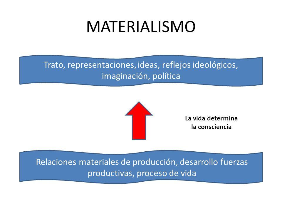 MATERIALISMO Relaciones materiales de producción, desarrollo fuerzas productivas, proceso de vida Trato, representaciones, ideas, reflejos ideológicos