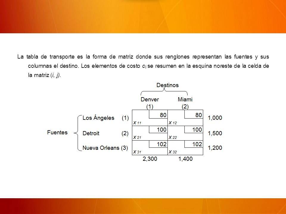 La tabla de transporte es la forma de matriz donde sus renglones representan las fuentes y sus columnas el destino.