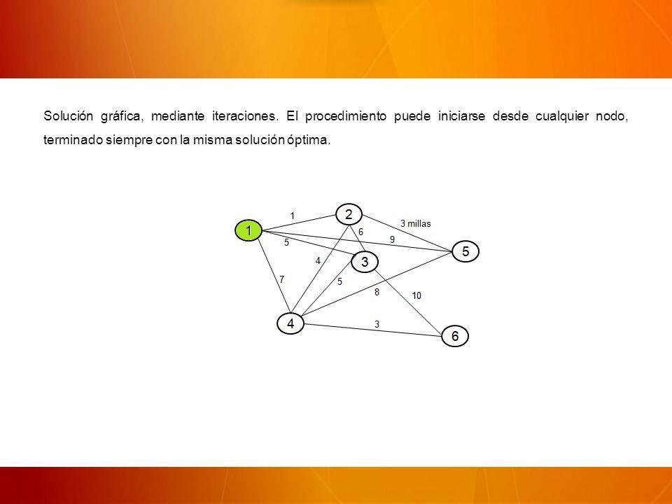 Solución gráfica, mediante iteraciones.