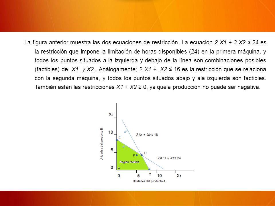 La figura anterior muestra las dos ecuaciones de restricción.