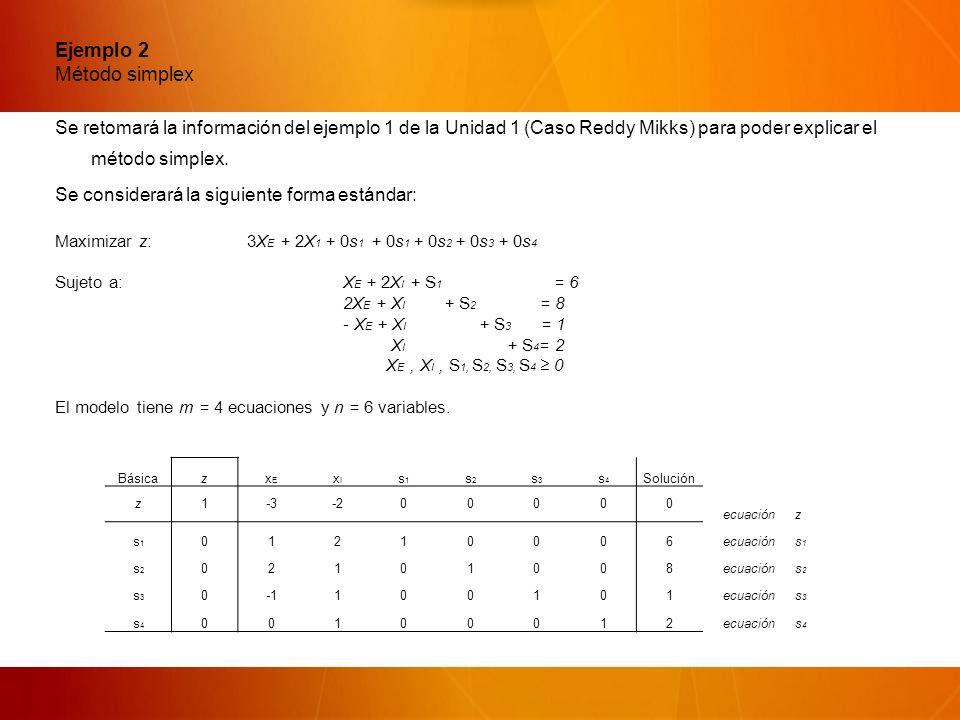 Ejemplo 2 Método simplex Se retomará la información del ejemplo 1 de la Unidad 1 (Caso Reddy Mikks) para poder explicar el método simplex.