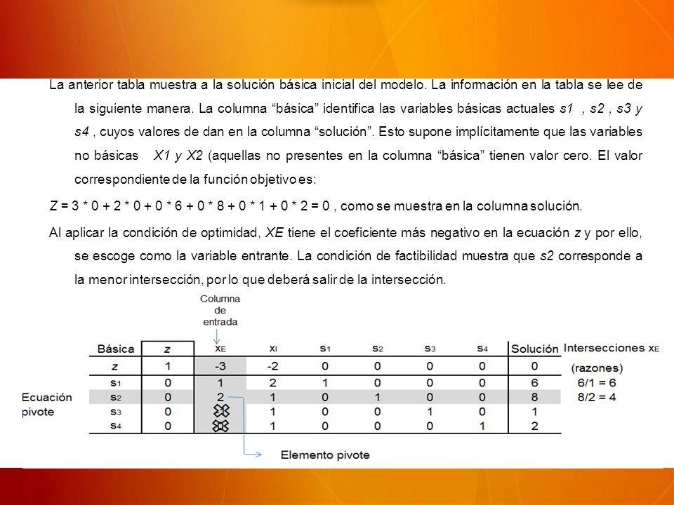 La anterior tabla muestra a la solución básica inicial del modelo.