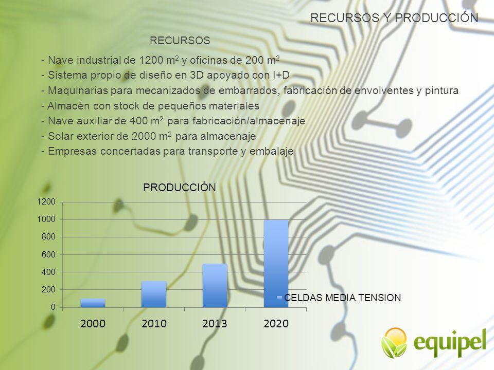 RECURSOS Y PRODUCCIÓN RECURSOS - Nave industrial de 1200 m 2 y oficinas de 200 m 2 - Sistema propio de diseño en 3D apoyado con I+D - Maquinarias para